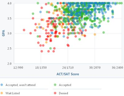 25+ melhores ideias de Admissions calculator no Pinterest - gpa chart