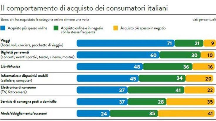 Il comportamento di acquisto on-line dei consumatori italiani.