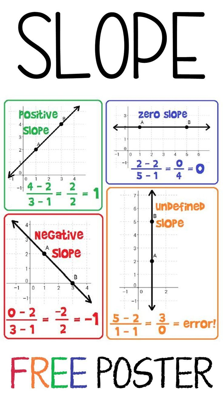 Slope Poster for your Clroom | Math notebooks, Math word ... on