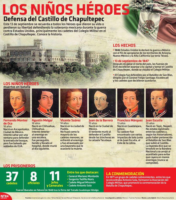 Con la #InfografíaNTX hoy recordamos a los Niños Héroes, quienes perdieron su vida defendiendo la soberanía mexicana.