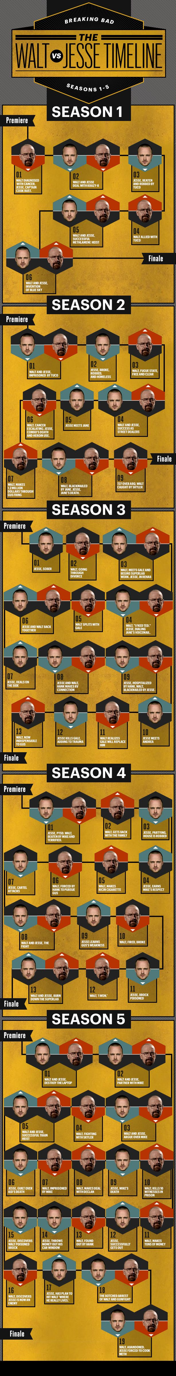 A visual guide to Walt and Jesse's relationship in Breaking Bad