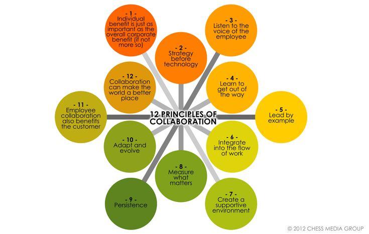 12 principios de la colaboración  #colaboracion #trabajocolaborativo