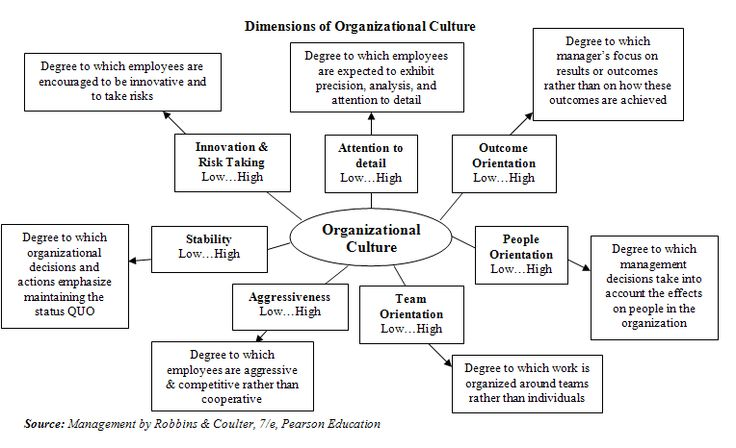 Organizational culture is a defined as a set of beliefs, values, and assumptions that are shared by members of an organization.  these underlying values have an influence on the behavior of...