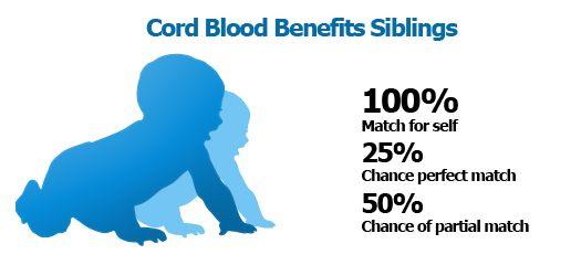 Cord Blood Benefits Siblings