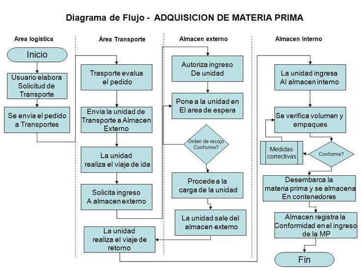 Resultado de imagen para diagrama de flujo de almacen de materia - badezimmerspiegel 3 t amp uuml rig