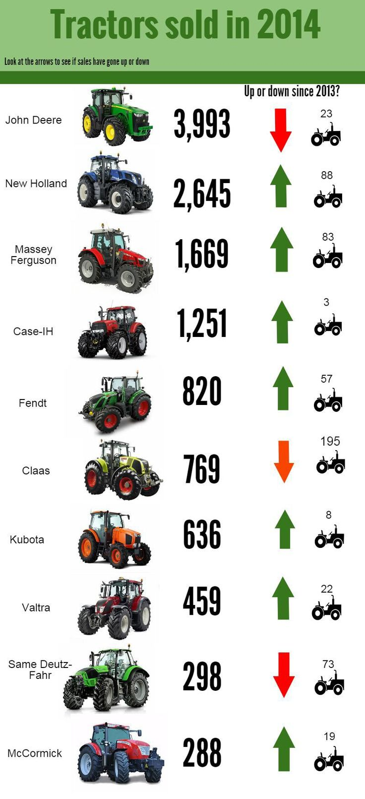 10 best selling tractor brands in the UK in 2014... As usual, the EU's competition rules mean the figures can only be made public 12 months after they are collated, so the ones we are able to publish refer to 2014's tractor sales.