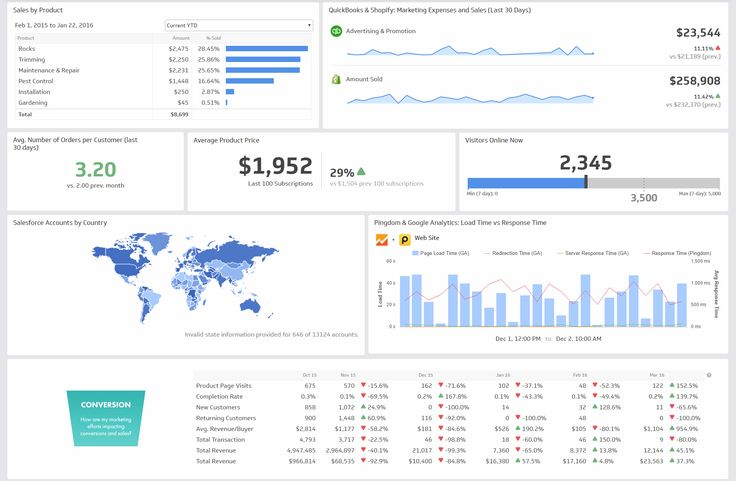 Isharat Ltd - on Marketing Dashboard Business dashboards can be a powerful tool for executives because they summarize complex information and present it in an easily digestible way. These executive dashboard examples are intended to lend guidance as to what types of key performance indicators (KPIs) should be included in an executive dashboard.