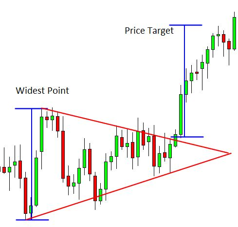 Symmetrical triangle price target