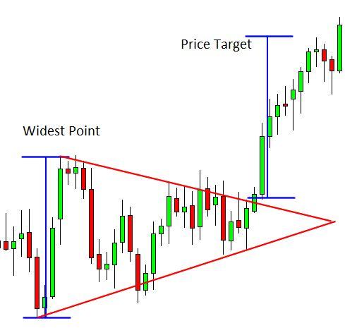 Symmetrical triangle price target