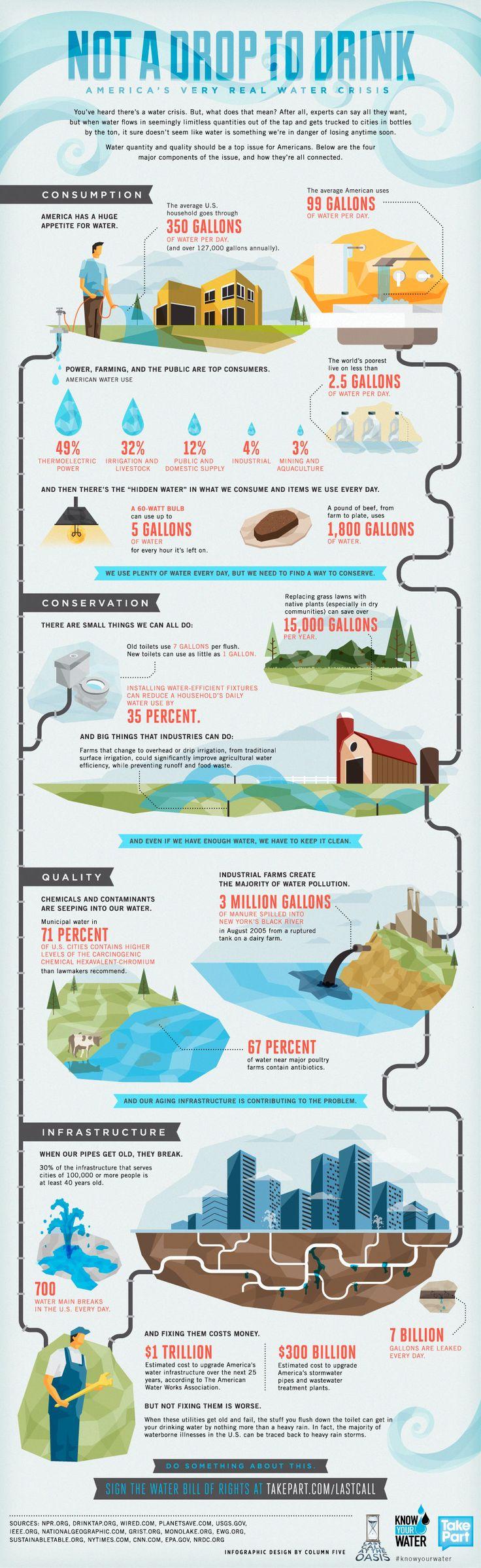 Water energy crisis