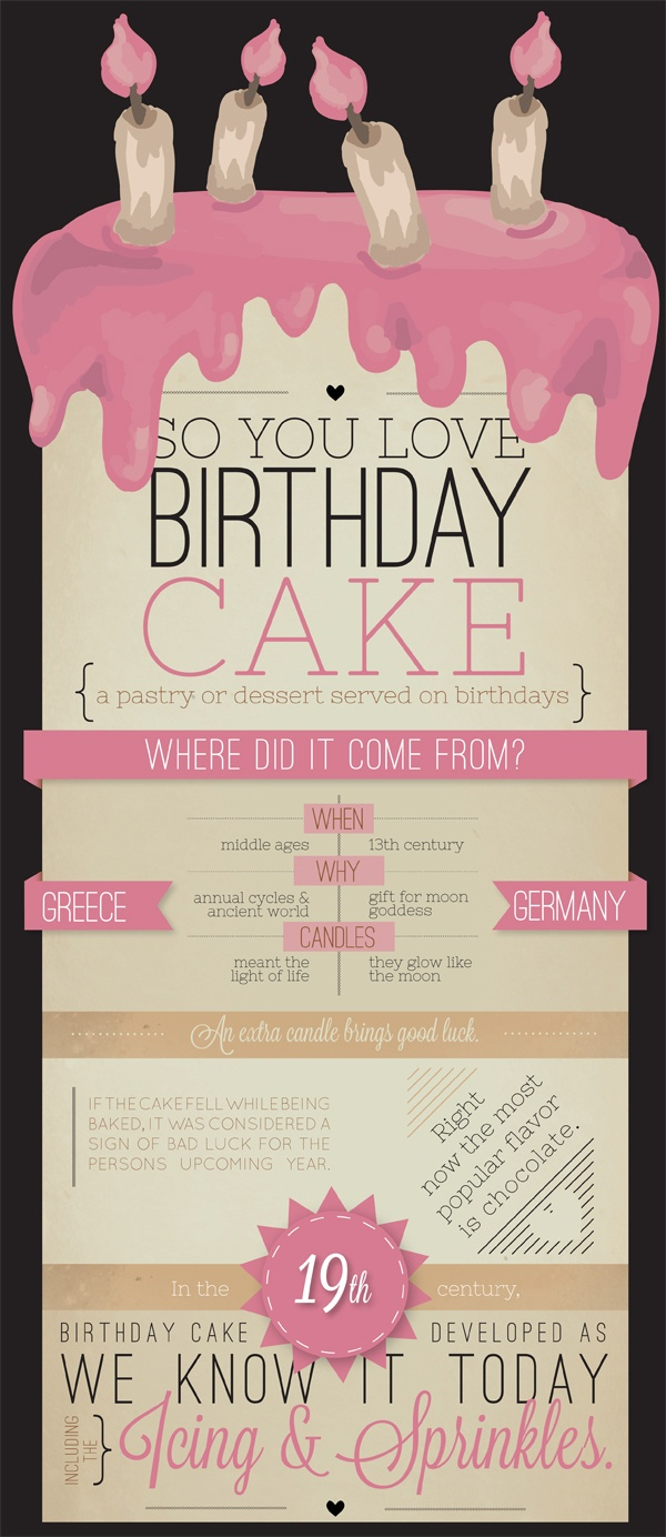 Best Birthday Party Infographics Images On Pinterest - Birthday invitation in germany