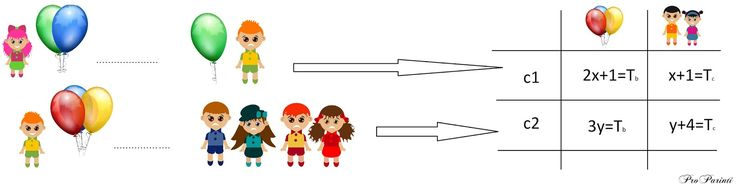 Pro Parinti: Cum sa rezolvam probleme dificile din clasa a IV-a - algebric? (partea 1)