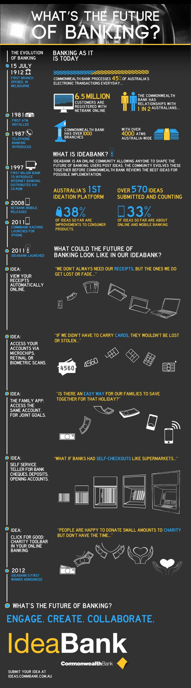 #Future of #banking - Ideabank great #infographic