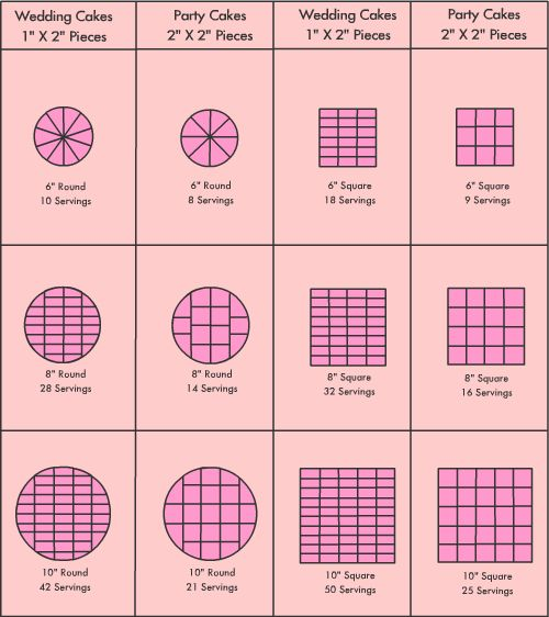 wilton cake servings 17 best ideas about cake serving chart on cake 1421