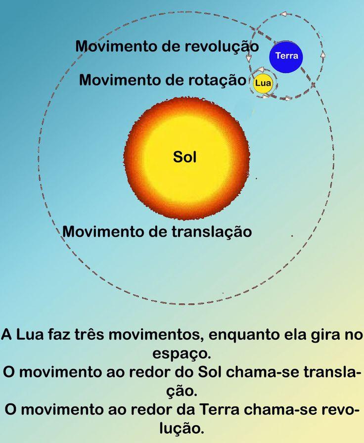 Movimentos da Lua A Lua, como o Sol e a Terra, não está parada no céu, ela gira ao redor da Terra, que por sua vez gira ao redor do S...