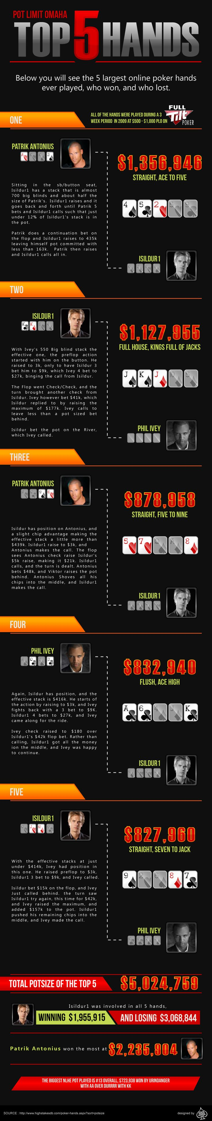 Top 5 Largest Online Poker Hands