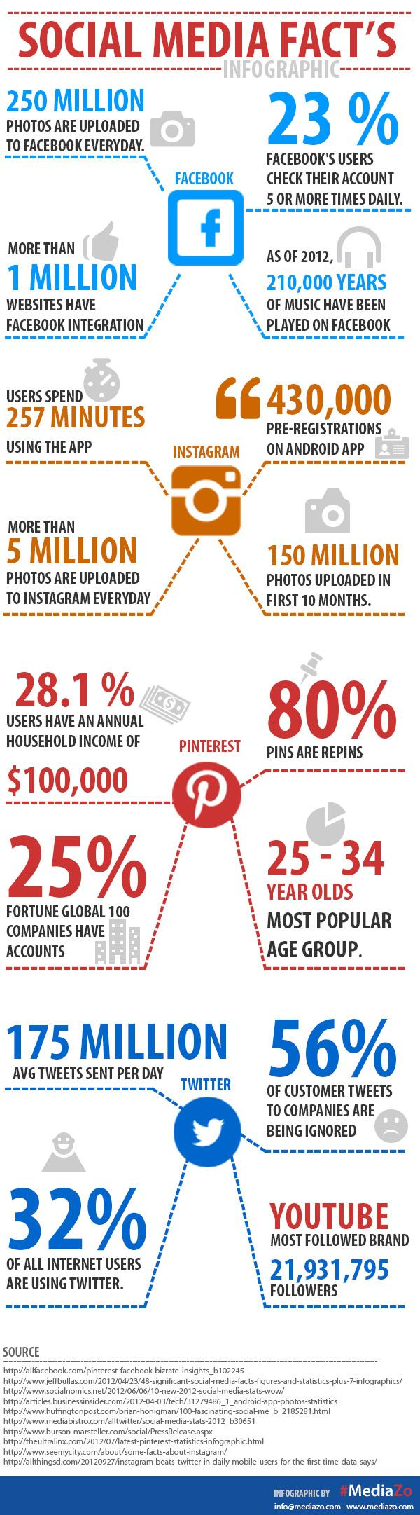 What Are Some Noteworthy Social Media Facts?