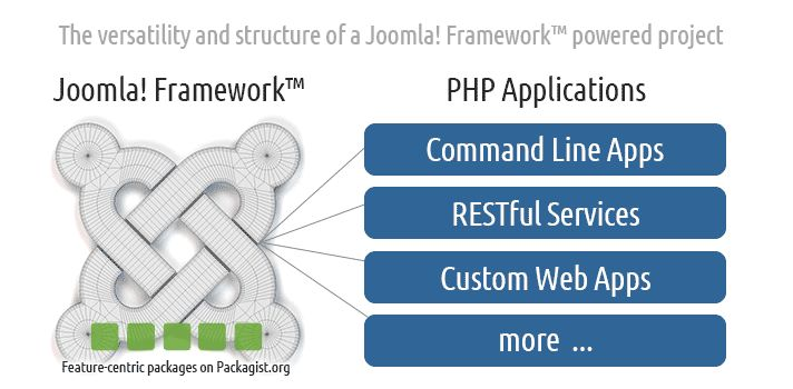 The versatility and structure of the Joomla! Framework 1.0
