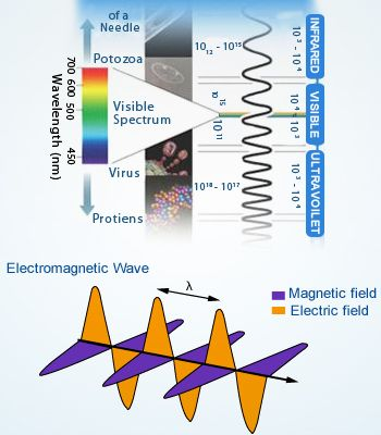 77 best electromagnetic spectrum images on pinterest electromagnetic spectrum and electromagnetic wave ccuart Images