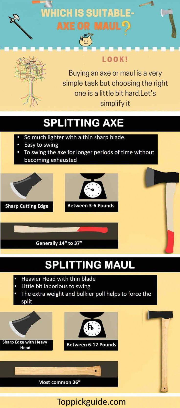 Axevsmaulinfographic Woodworking jigs, Axe, Splitting axe