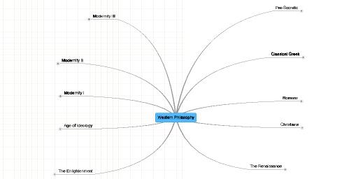 Mind Map: Western Philosophy