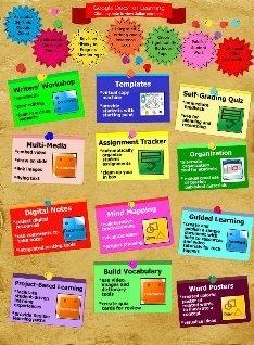 ways to use Google docsMiddle School, Googledoc, Schools Stuff, Century Learners, 21St Century, Classroom Ideas, Google Drive, Cool Tools, Google Doc