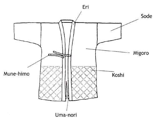 Keikogi (kendo) Link : http://www.kendo-geneve.ch/image/keikogi1%20copy.jpg