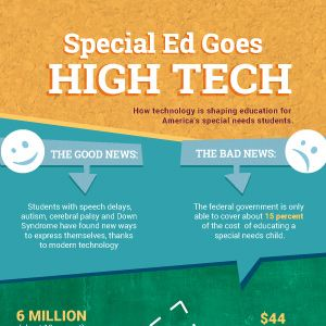 Your Guide To A Career In Special Education