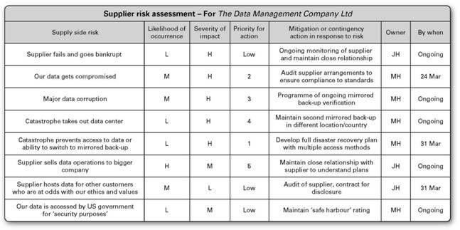 Example Supply Side Risk Assessment Risk Management Management Relationship Management