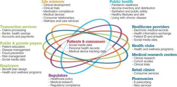 "Multifactorial ""healthcare ecosystem"""