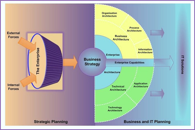 relationship between business strategy and it strategy What is a business-level strategy commitments and actions designed to provide value to customers and gain a competitive advantage what is the relationship between a firm's customers and its business-level strategy in terms of who, what, and how.