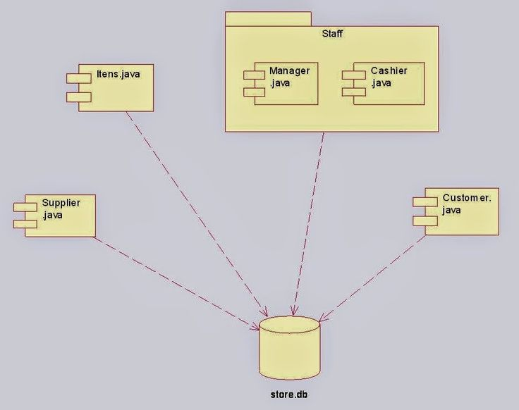 9 best uml diagrams for online shopping system images by java component diagram for online shopping system ccuart Images