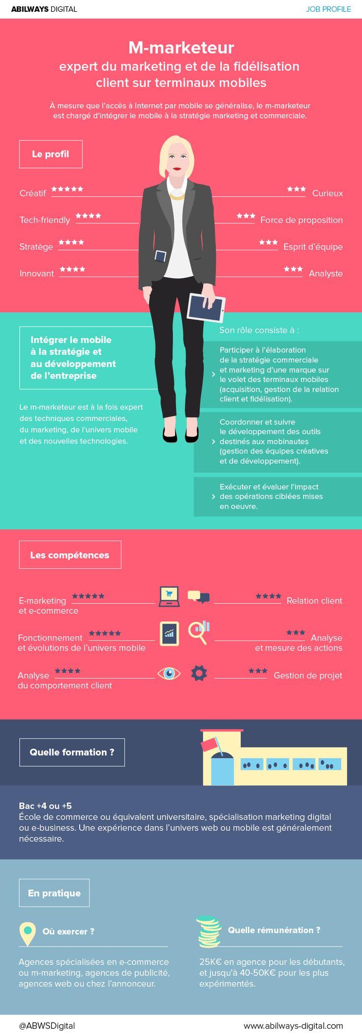 Infographie Job profile M-marketeur