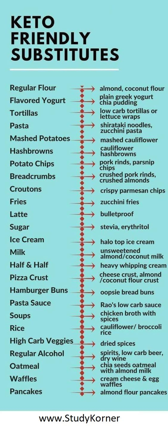 Keto Friendly Substitutes Low Carb Substitutes Cheat Sheet