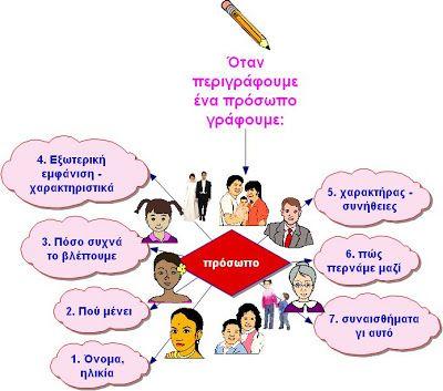 Εγκύκλιος Παιδεία: ΠΩΣ ΠΕΡΙΓΡΑΦΟΥΜΕ ΕΝΑ ΠΡΟΣΩΠΟ