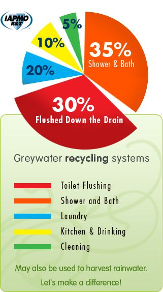 Grey Water Recycling---it would be prudent for ALL of us to be doing this.