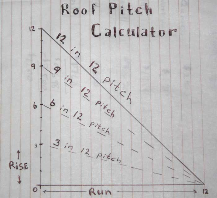 Best 25 calculate roof pitch ideas on pinterest roof for 7 12 roof pitch pictures