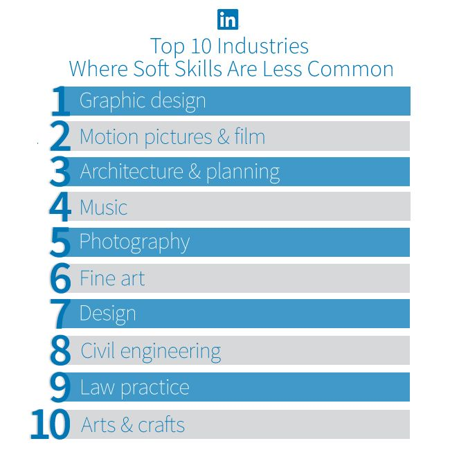 453 best Skills for Career and Academic Success images on - skills section resume