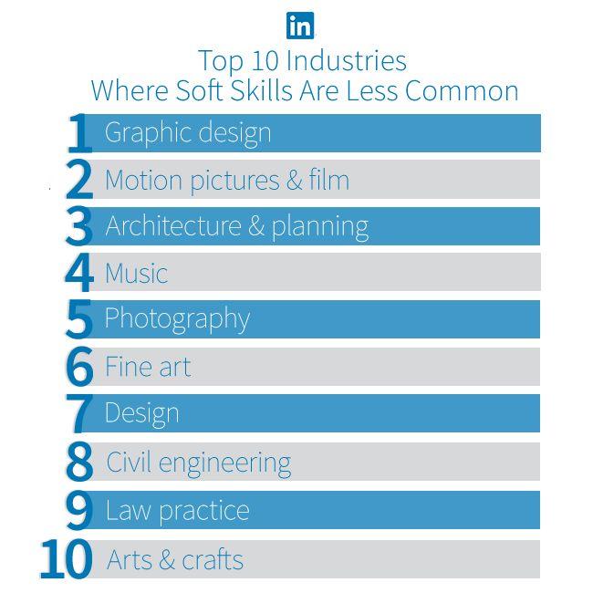 228 best LinkedIn infographics images on Pinterest Infographics - resume linked in