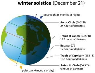 Solstices and Equinoxes - What is the winter solstice? A self-paced online lesson for students .