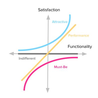 A step-by-step, in-depth guide to using the Kano Model to prioritize your backlog for customer satisfaction and delight