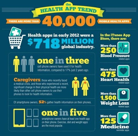 The Next Three Years Apps In Healthcare Will Skyrocket [INFOGRAPHIC]