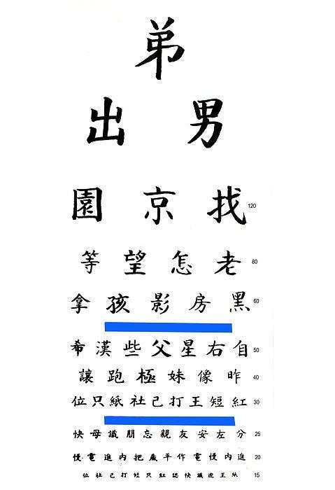 Chinese Eye Chart Art Print by Larry Mulvehill Stuff I wouldn\u0027t