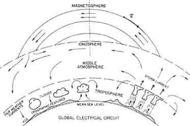 Ionosphere / Magnetosphere / Atmosphere / Troposphere