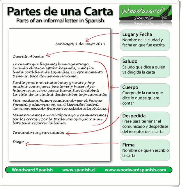 """Partes de una carta"" de Woodwardspanish.com"