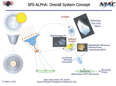 Nasa SPS-ALPHA: The First Practical Solar Power Satellite via Arbitrarily Large PHased Array