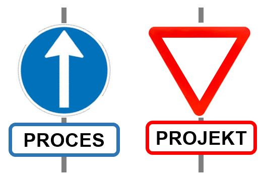 The Project you're running might be a Process!