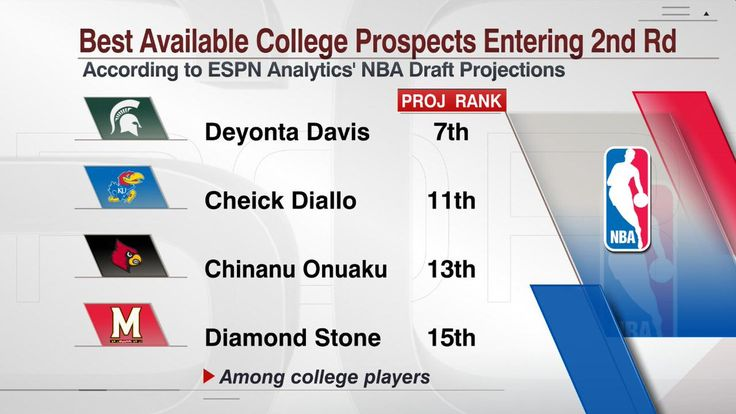 Deyonta Davis could be a great find in the 2nd round, according to ESPN Analytics' NBA Draft Projections 6/23/2016