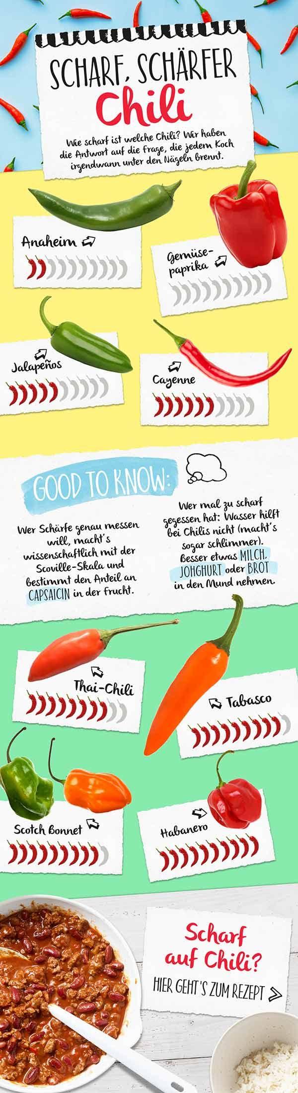Wie scharf magst du es? Von Gemüsepaprika über Cayenne
