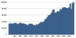 American lobster - Global capture production in tonnes by year. American lobster tends to have a stable stock in colder northern waters, but gradually decreases in abundance moving southward. To manage lobster populations, more regulations and restrictions, geared towards achieving sustainable populations, are implemented gradually southward.